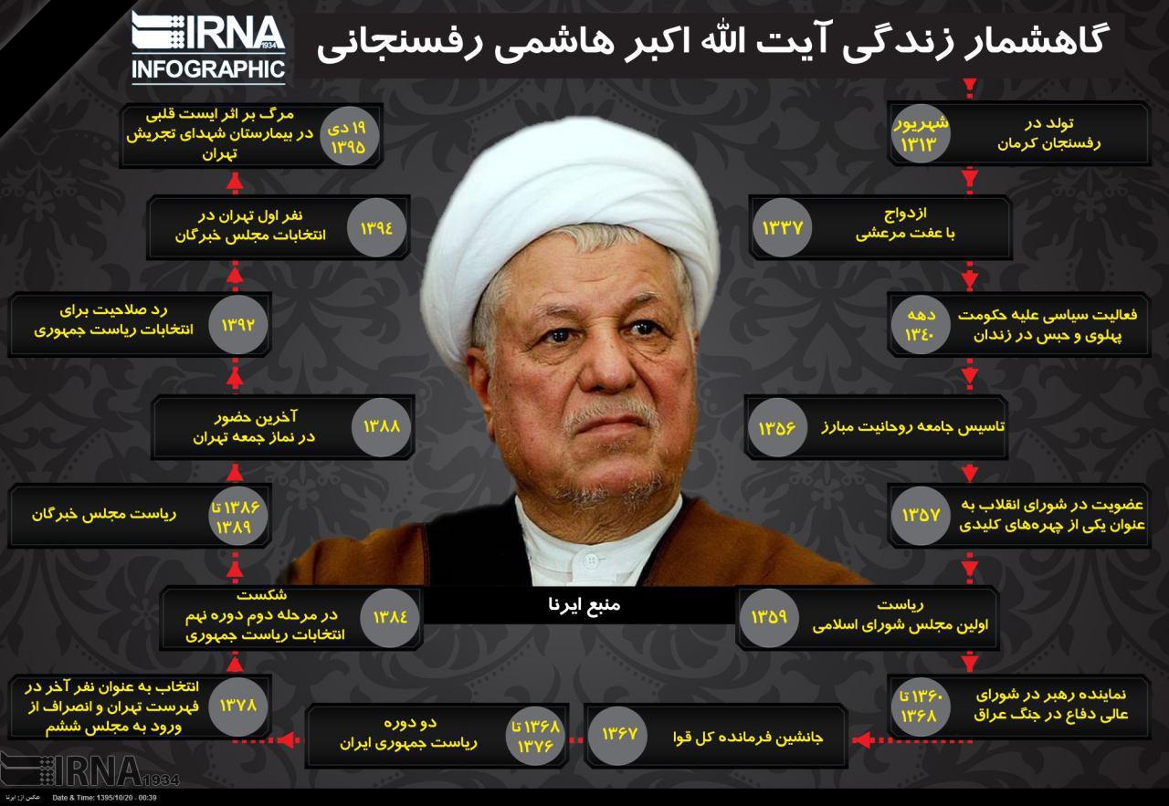 رکنا: درگذشت آیت الله هاشمی رفسنجانی