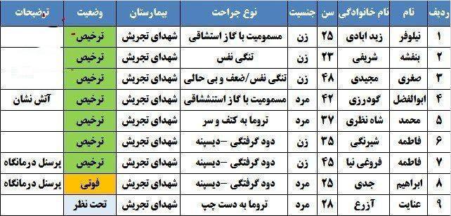 اسامی فوتی ها و مصدومین حادثه انفجار کلینیک سینا اطهر تهران