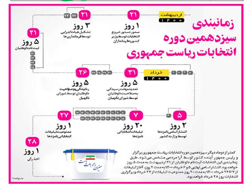 زمانبندی انتخابات 1400