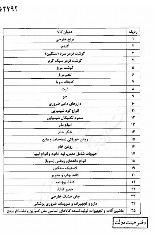 فهرست اقلام مشمول ارز دولتی اعلام شد