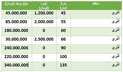 جدول هزینه رهن و اجاره در یکی از مناطق تهران