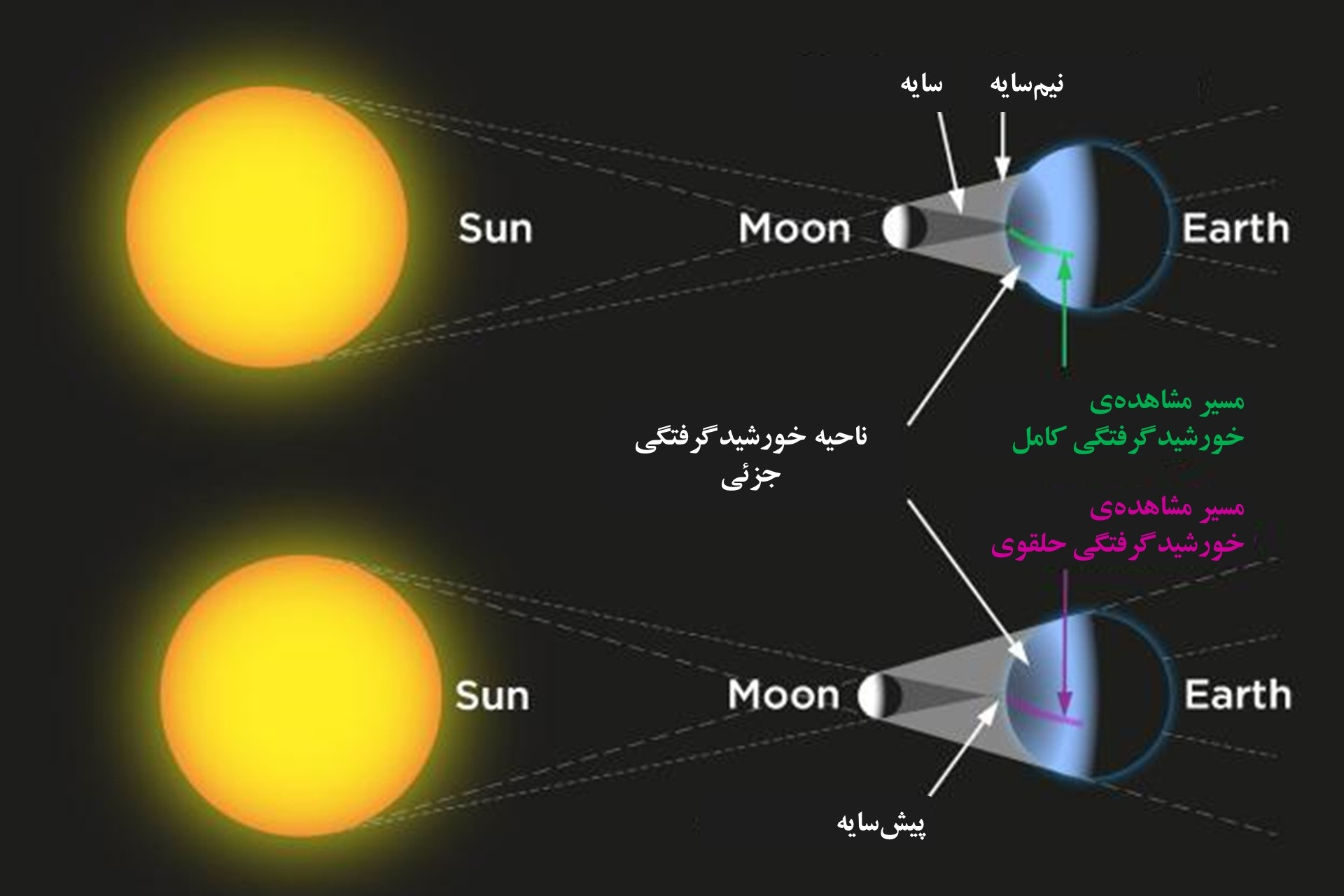 kinds-of-solar-eclipse