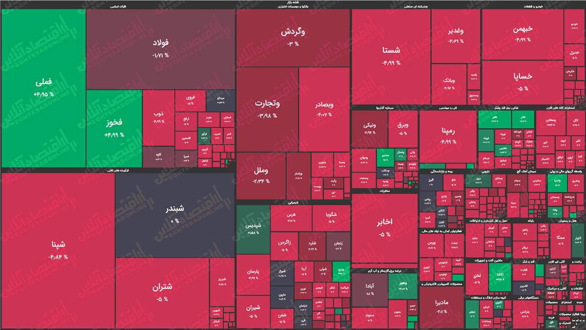 نقشه سهام