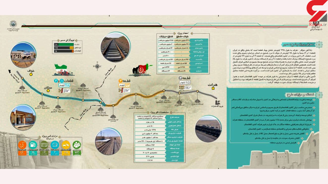 جزییات و اینفوگرافی پروژه بین المللی راه آهن خواف – هرات