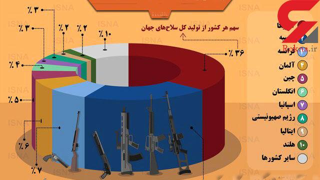 بزرگترین تولید کنندگان اسلحه در جهان کدام کشورها هستند؟ + اینفوگرافیک