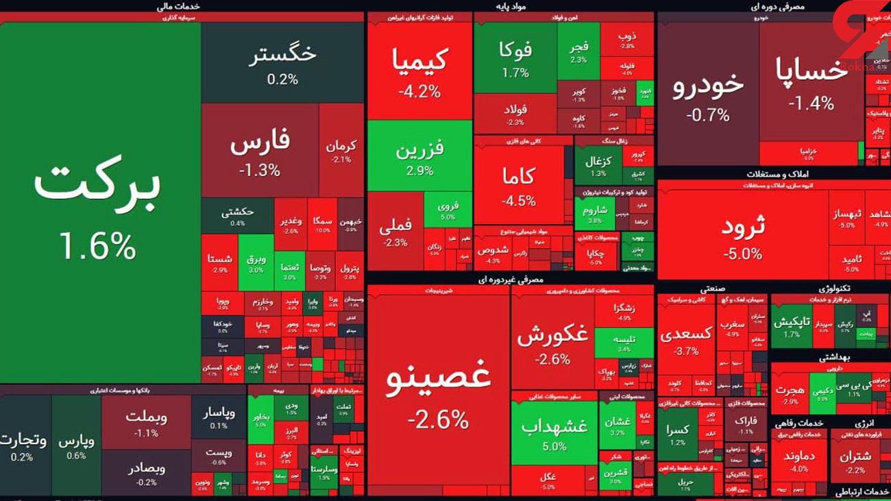 سقوط بورس در آخرین روز هفته بازار سرمایه + جدول نمادها