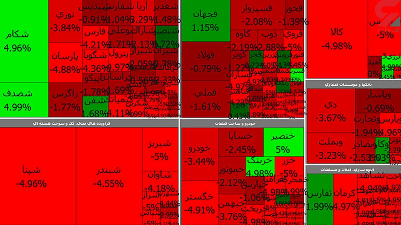 سقوط آزاد بورس امروز هم ادامه دارد + جدول نمادها