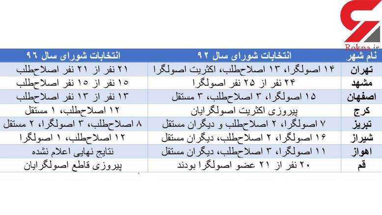 لیست امید انتخابات شورا در 8 مرکز استان پیروز شدند + جزئیات
