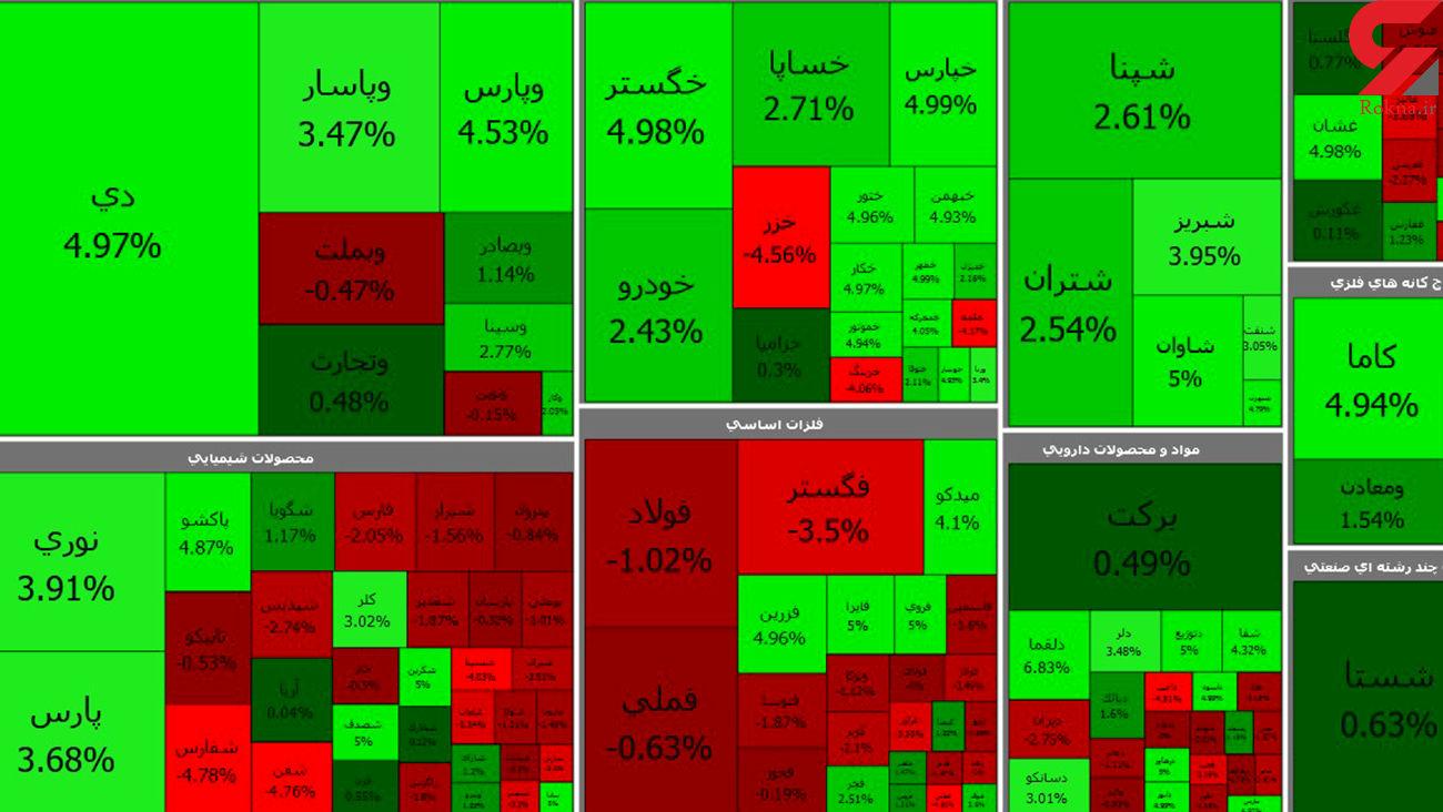 بورس امروز آخرین روز معاملاتی هفته صعودی به پایان رساند + جدول نمادها