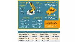 فرمول جدید قیمت خودرو
