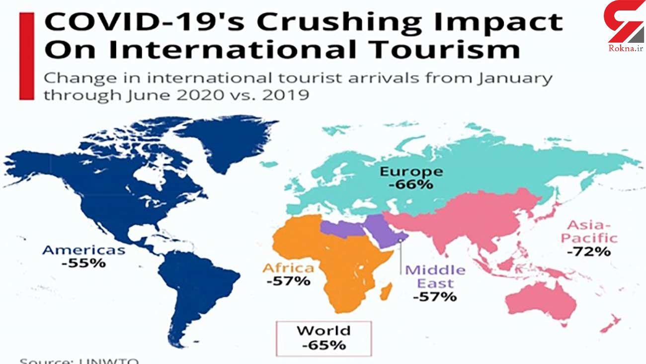 کرونا چه بلایی سر گردشگری جهان آورد؟